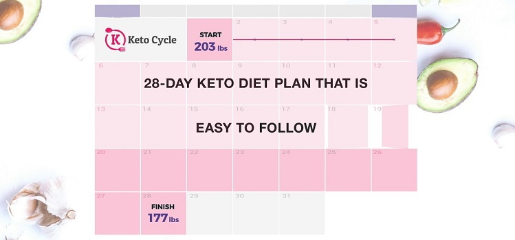 Site officiel Keto Cycle Application?